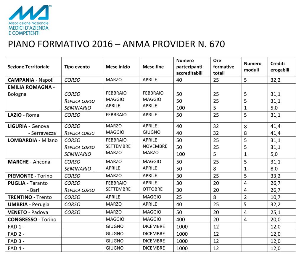 Microsoft Word - SCHEMA PIANO FORMATIVO 2016.doc