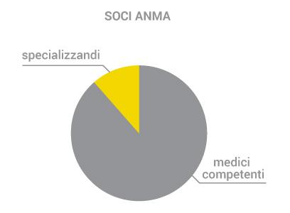 soci_anma_2021